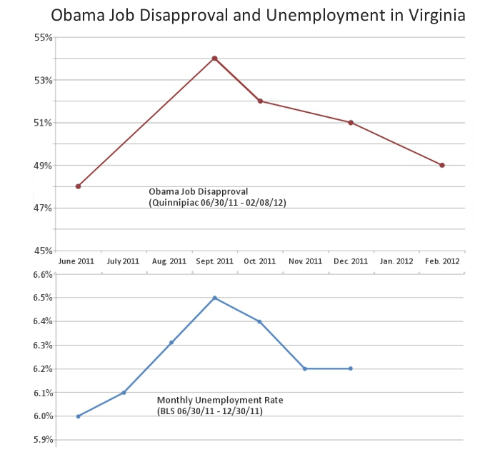 the virginia unemployment the fall of the economy of virginia Collecting unemployment benefits in virginia learn the rules for unemployment eligibility, benefit amounts, and more in virginia  (rif), or got downsized for economic reasons, you will meet this requirement  you may file your claim for unemployment benefits in virginia electronically.