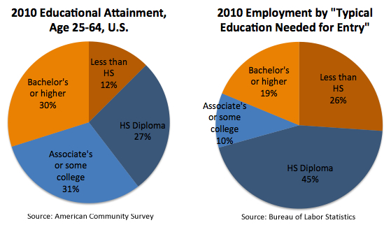 2010 Educational Attainment and Typical Education Needed for Occupation Entry