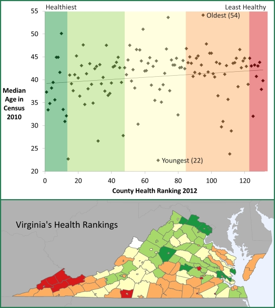 Health Rankings vs Median Age