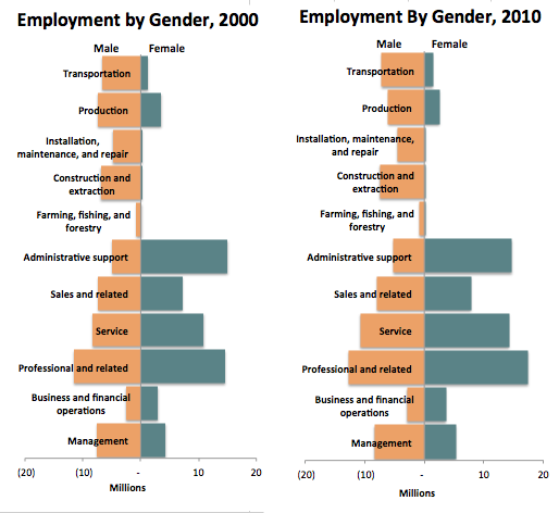 Employment by gender 2000 & 2010