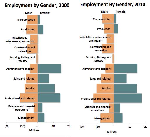 Employment by gender 2000 & 2010