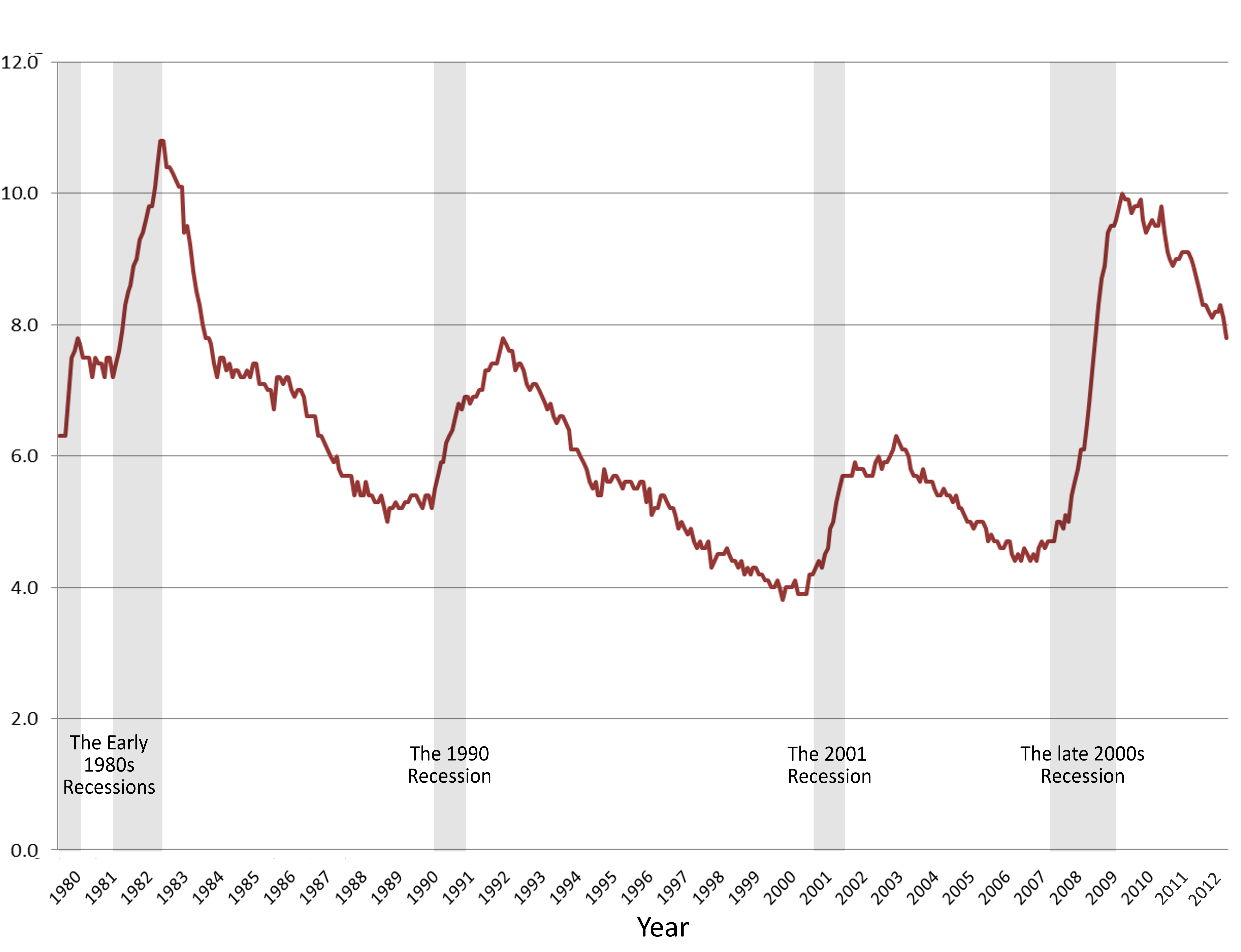 unemployment and the american economy The unemployment rate hovered between 7% and 8% but even as the economy reached an american national election studies survey found 62% said they.
