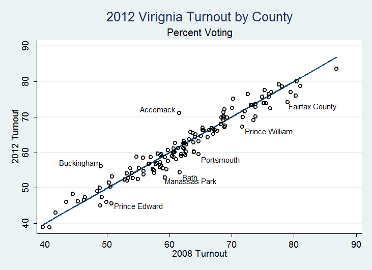 A graphic showing turnout among Virginia localities in 2008 and 2012 presidential elections