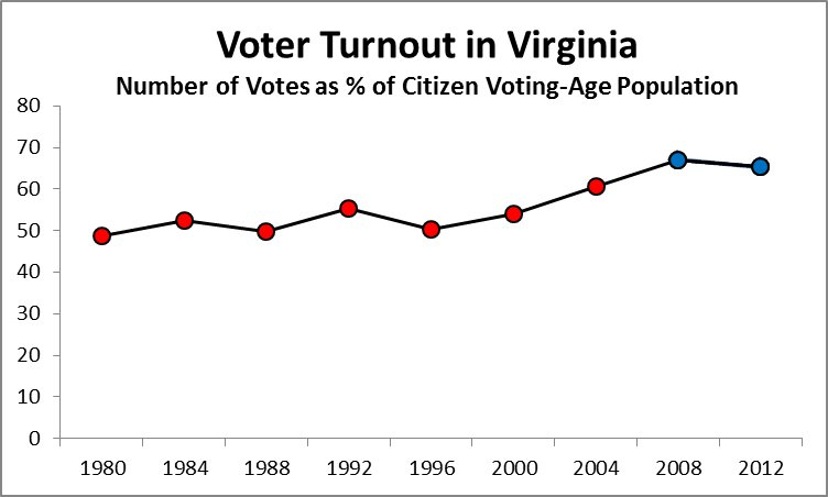 Graphic showing voter turnout in Virginia over the past three decades