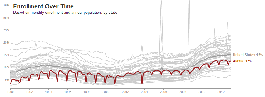 Alaska Food Stamp Participation, 1990-2013