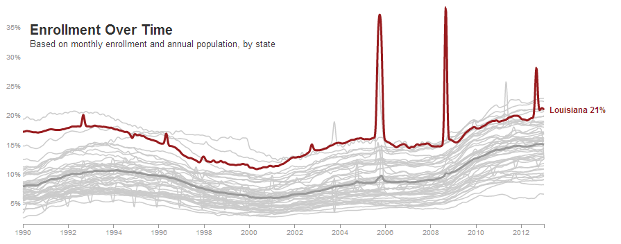 Louisiana Food Stamp Participation, 1990-2013