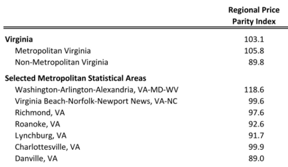 Regional Price Parities Across Virginia Metro Areas