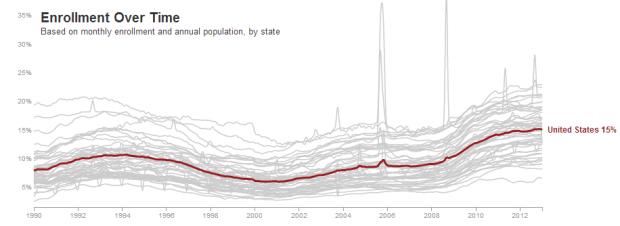 US Food Stamp Participation, 1990-2013