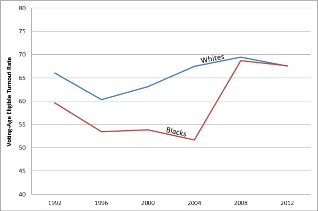 Black, White Turnout Rates in Virginia 1992-2012