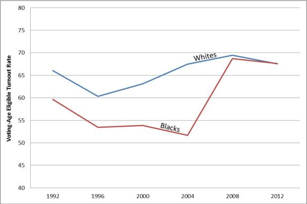 Black, White Turnout Rates in Virginia 1992-2012