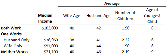 Economic and Family Characteristics