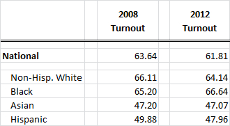 National Turnout Rates for 2012 Election by Race