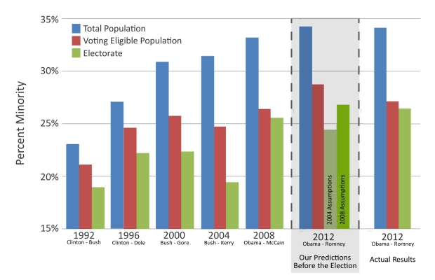 Validation of Cooper Center Predictions of Minority Growth in Electorate