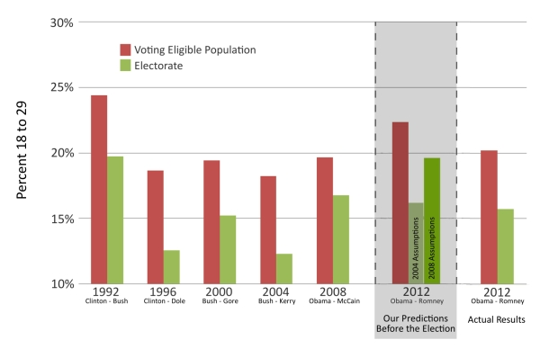 Validation of Cooper Center Predictions of Young Voter Share in Electorate