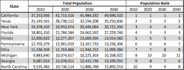 Projected Total Population and Population Rank among Top 10 Most Populous States in 2010