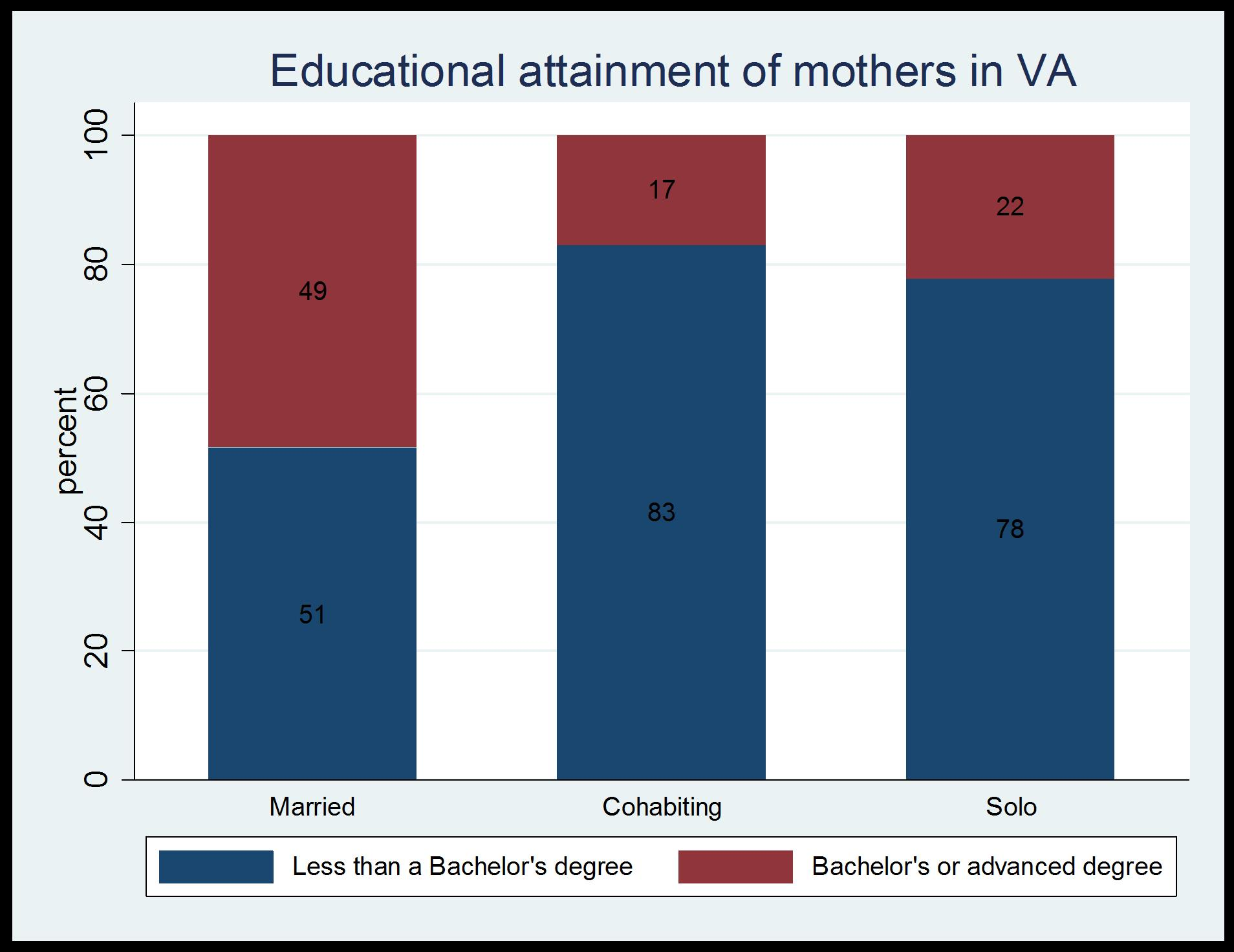 Graph1_EdAttainment