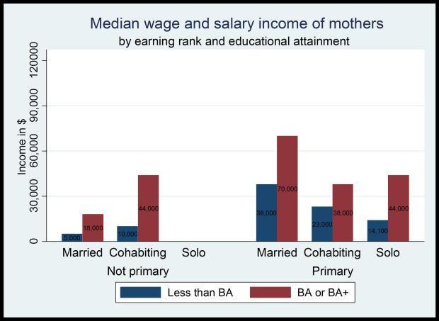 Graph4_MedianWages