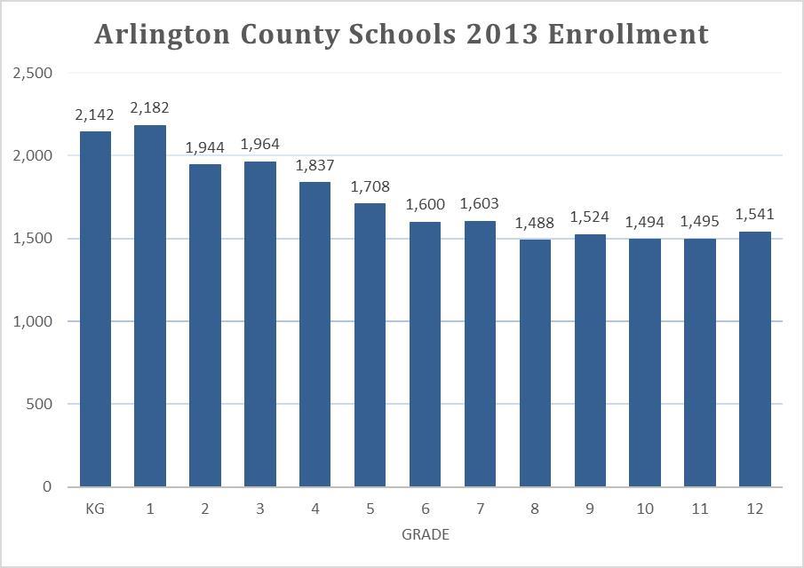 Arlington County Schools
