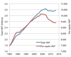 2014-VMT-chart