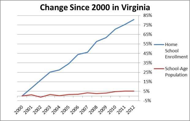 Change Since 2000