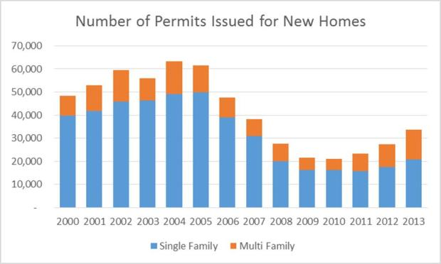 Permits Issued
