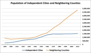 City Population
