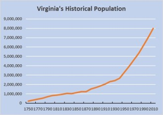 Virginia's Historical Population